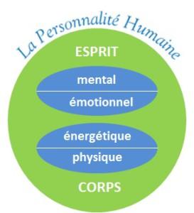 Personnalité humaine